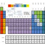 Chemie